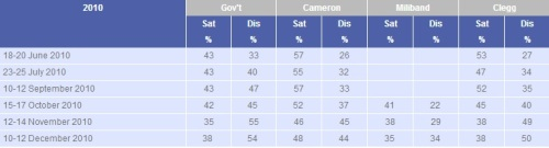 2010 Cameron ratings