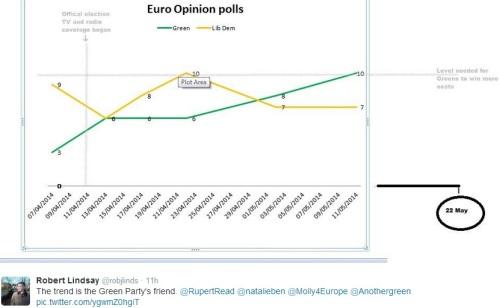 Green opinion polls