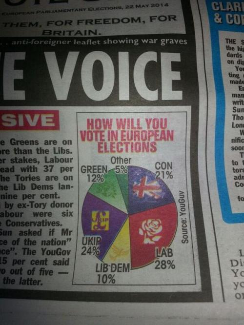 Greens sun poll