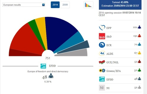 european election results