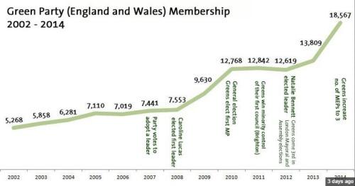 Greens 2002-2013
