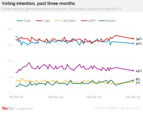 3 month voting intention