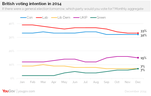 voting intention 2014